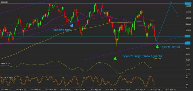 SPA35_19_37 05_01 indicadores