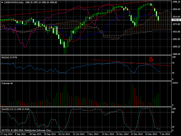 US500-MAR15Daily