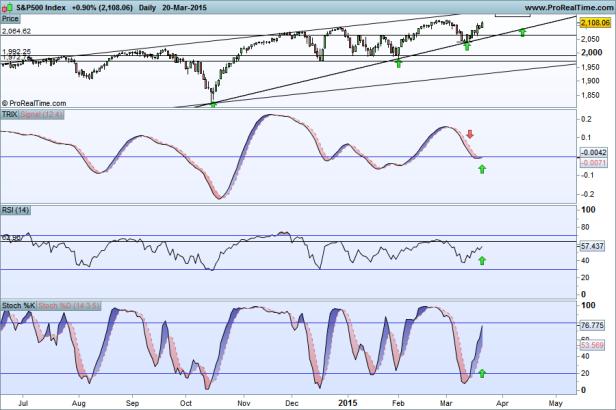 S&P500 Index 22-03-2015 osci