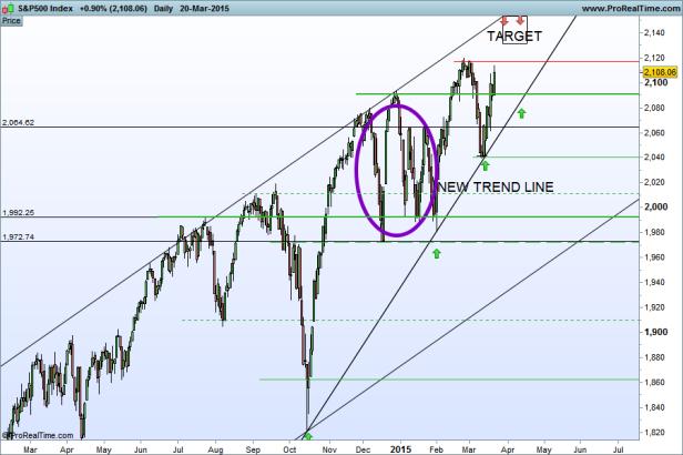 S&P500 Index 22-03-2015
