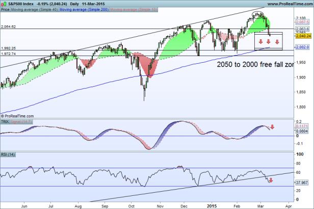 S&P500 Index bueno 11-03-2015