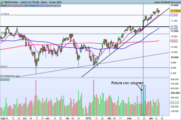IBEX35 volumen Index