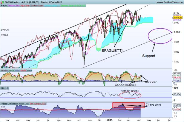 S&P500 Index 08-04-2015