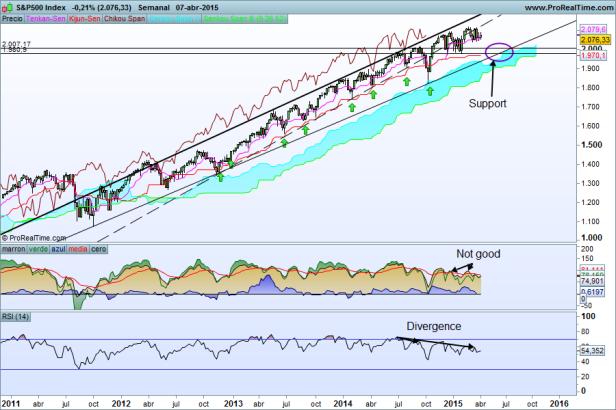 S&P500 week 08-04-2015