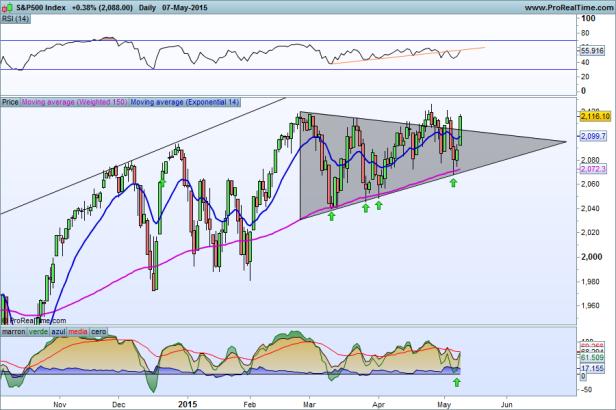 S&P500 Index 10-05