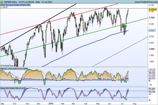 S&P500 20072015 Index