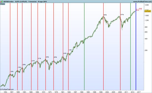 S&P500 davides marks Index